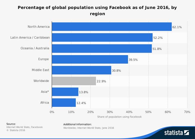 1/4 % dân số thế giới sử dụng facebook là cơ hội cho quảng cáo facebook