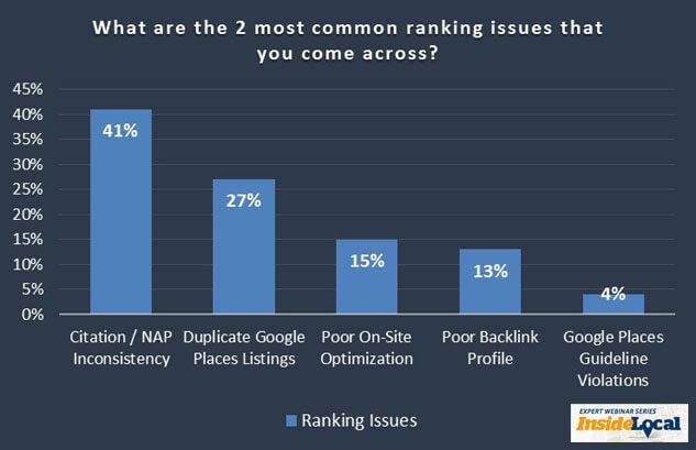Các yếu tố ảnh hưởng tới thứ hạng tìm kiếm